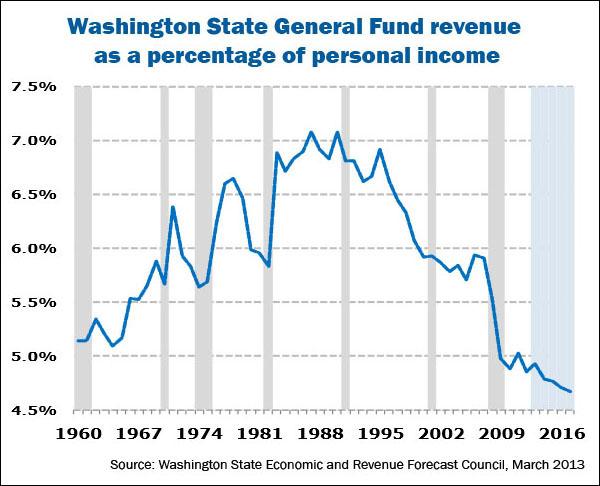WA-general-fund-revenue-chart_web