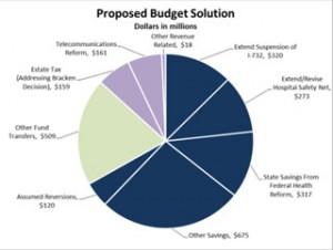13-budget-breakdown