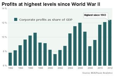 corporate-profits-chart