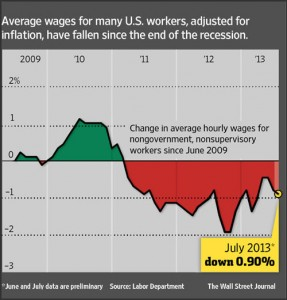WSJ-wages-drop-chart