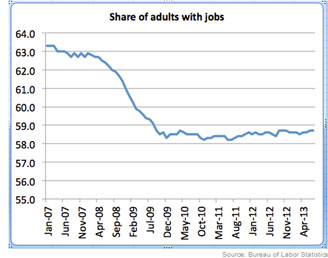 graph-adults-with-jobs