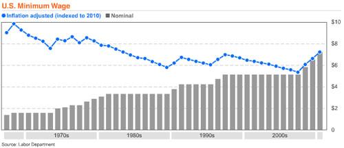 minimum-wage-and-inflation-chart