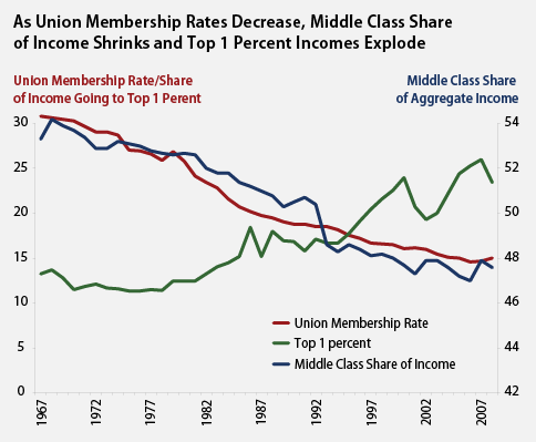 unions-middle-class-chart