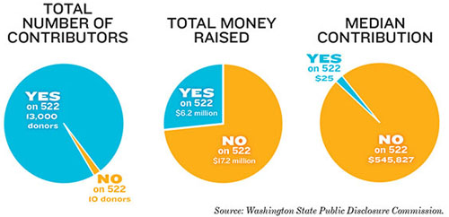 522-donor-pie-charts