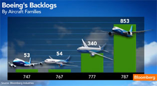 Boeing-backlogs-Oct13