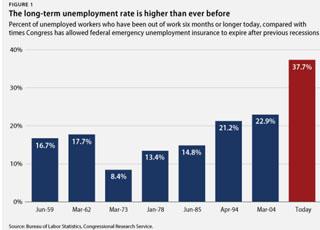 long-term-unemployment-chart