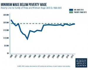 minwage-poverty-chart