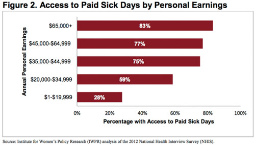 sick-days-by-earnings-chart