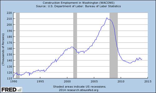 wa-constr-employment-chart