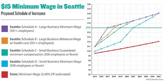 15-minimum-wage-Seattle-chart