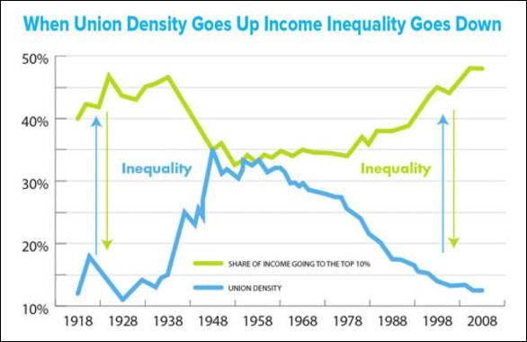 Unions-Work-reducing-inequality