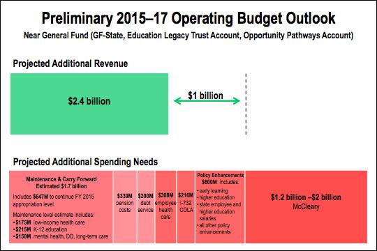 15-17-state-budget-slide