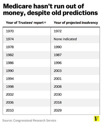 medicare-predictions