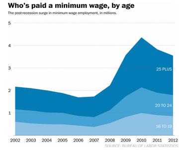 minimum-wage-by-age