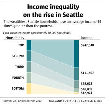 st-seattle-income-inequality