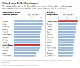nyt-chart-inequality-govt-role