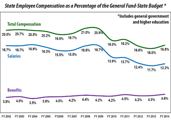 state-employees-compensation-chart