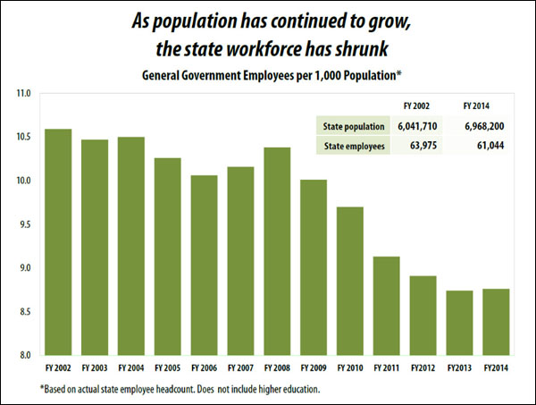 state-employees-per-population-chart