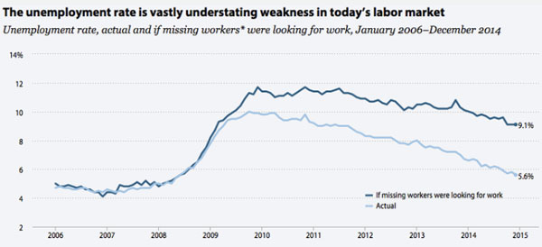 chart-real-unemployment