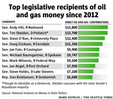 big-oil-leg-contributions