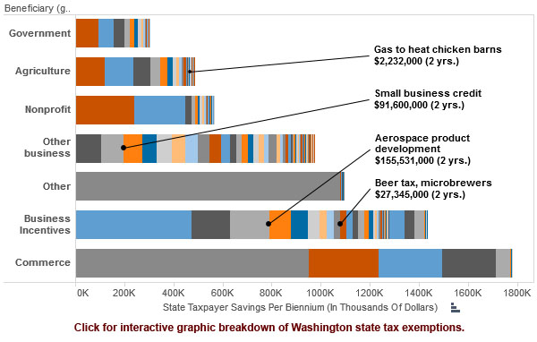 KPLU-tax-breaks-graphic