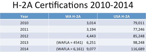 H-2A-cert-chart_10-14