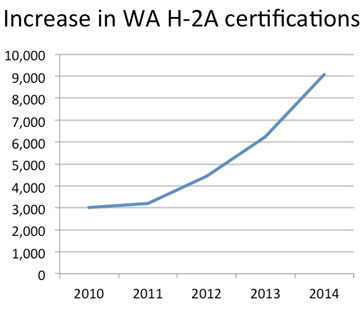 H-2A-cert-chart_WA-increase