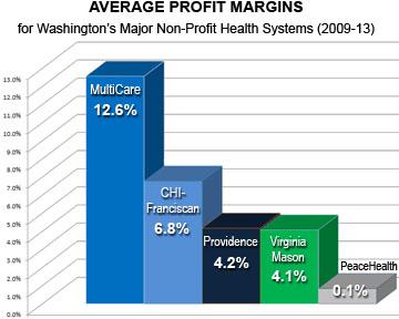 WA_CAN-MultiCare-profit-chart