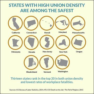 union-safe-states-chart