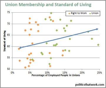 unions-standard-of-living