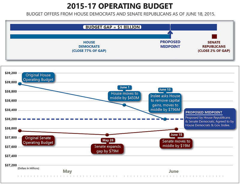 15Jun18-budget-negotiations-chart