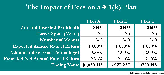 401k-fees