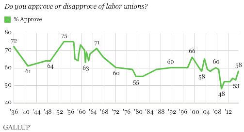 gallup-union-approval