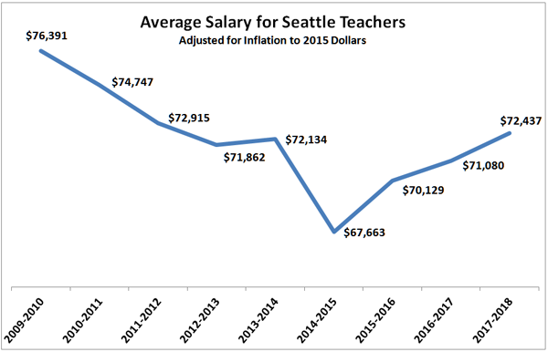 Seatte-teachers-salary-chart