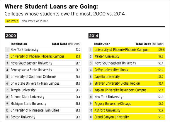 student-loans-for-profit