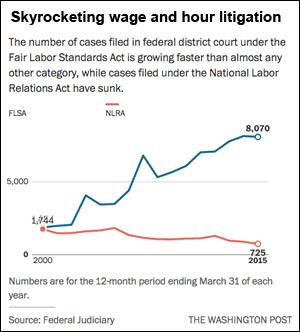 wp-wage-litigation-chart
