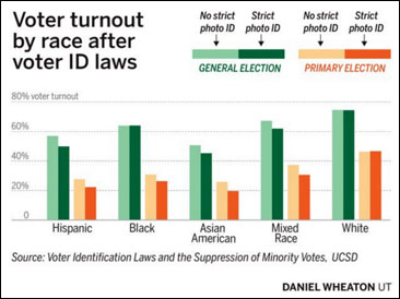 effect-of-voter-id-laws