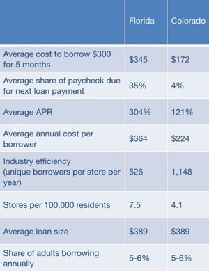 payday-loans-fla-vs-colo