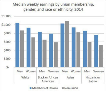 union-wages-by-race-gender-2014