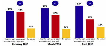wp-scotus-poll