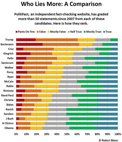 politifact-who-lies-chart