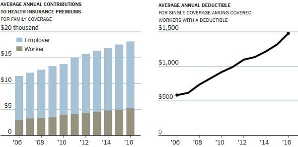 nyt-rising-health-costs-charts