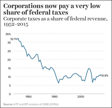 low-corporate-taxes-chart