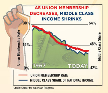 unions-middle-class-chart-sm