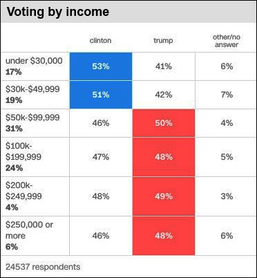 16-vote-by-income-chart