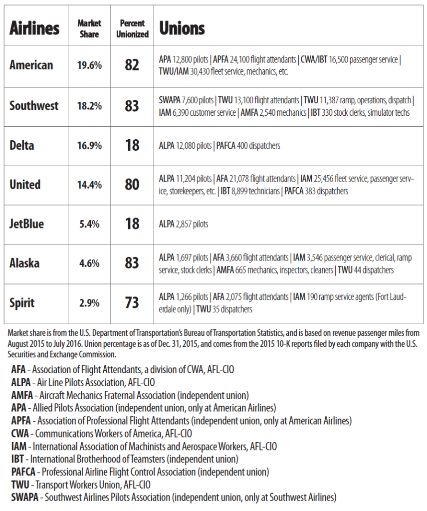 airline-unionization-rates-2016
