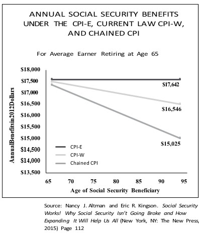 Beware this sneak attack on Social Security | The Stand